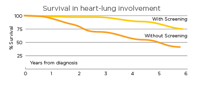 Graph with lung involvement